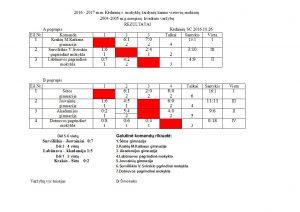 2004-2005-mergynu-kvadrato-rezultatai