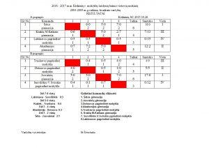 2004-2005-vaikynu-kvadrato-rezultatai